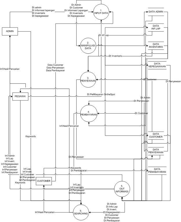 Diagram alir data hendisfandis blog dad level 1 ccuart Image collections