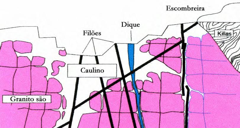 Corte Transversal