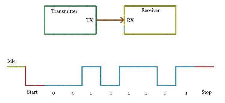 Truyền dữ liệu với giao thức UART