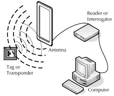 Cấu trúc hệ thống RFID