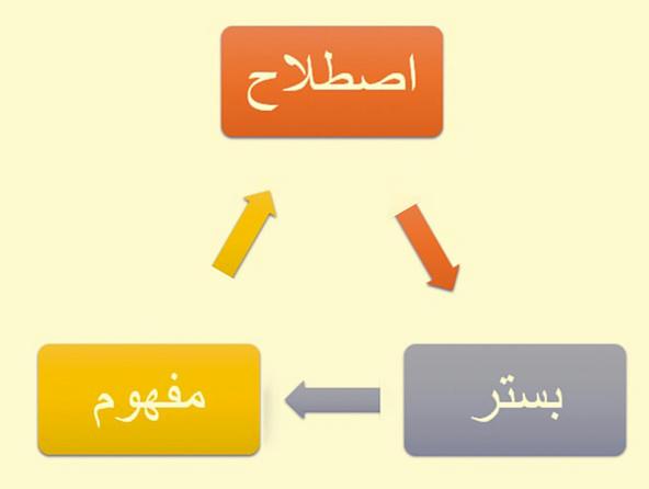 شکل شمارۀ 2. تحلیلِ تاریخ یک مفهوم