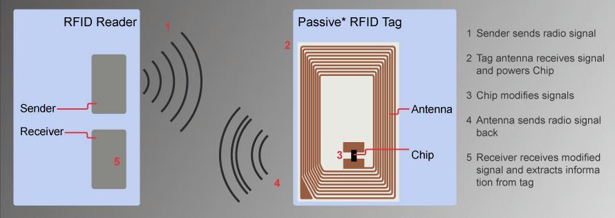 Hoạt động của hệ thống RFID