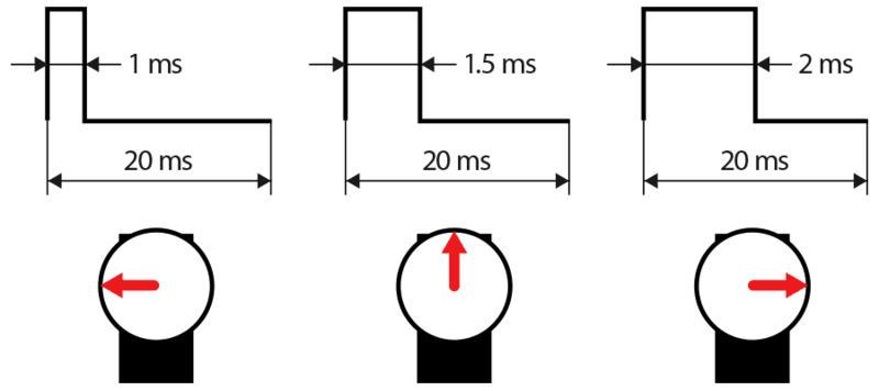 Xung điều khiển động cơ servo