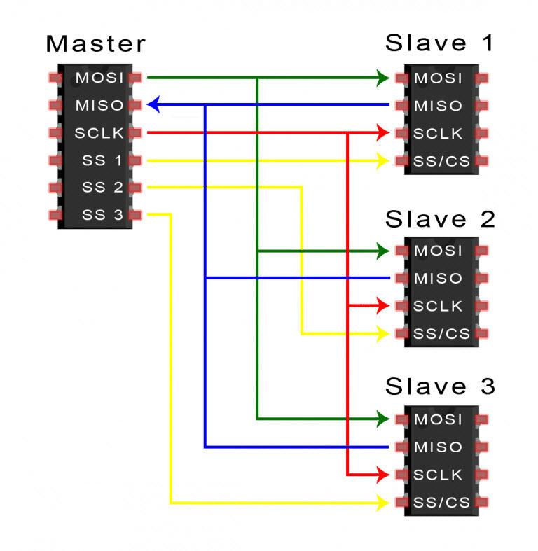 Cấu hình Master và các Slave độc lập