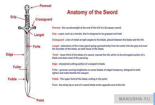 Как <u>нарисованный меч карандашом поэтапно</u> рисовать меч