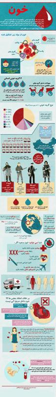 خون شناسی اینفوگرافی