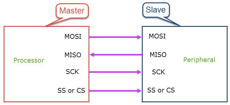Giao tiếp Master và Slave trong giao thức SPI