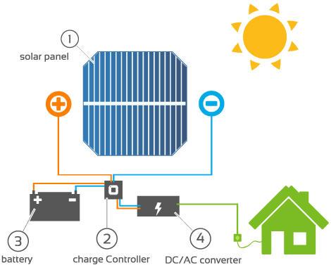 Các thành phần của hệ thống năng lượng mặt trời
