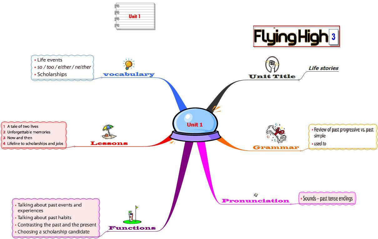 حل كتاب النشاط انجليزي flying high 3