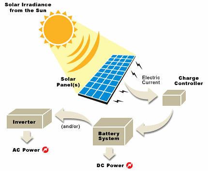 Hoạt động của hệ thống điện năng lượng mặt trời