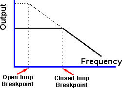 Đáp ứng tần số