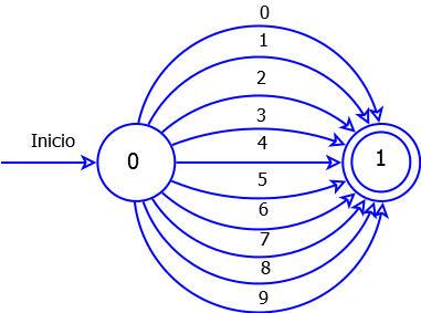 Autómata Finito Deterministico para Números de un solo Digito