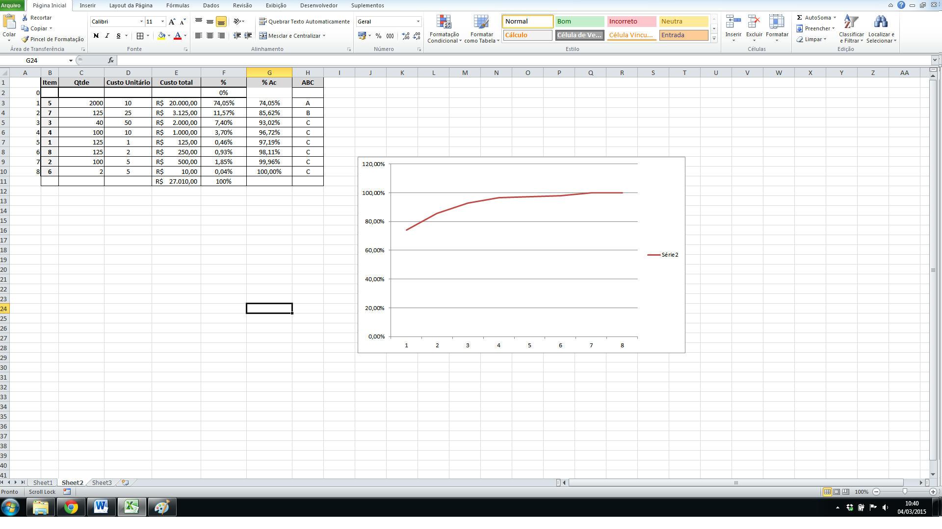 Curva ABC - Gráfico