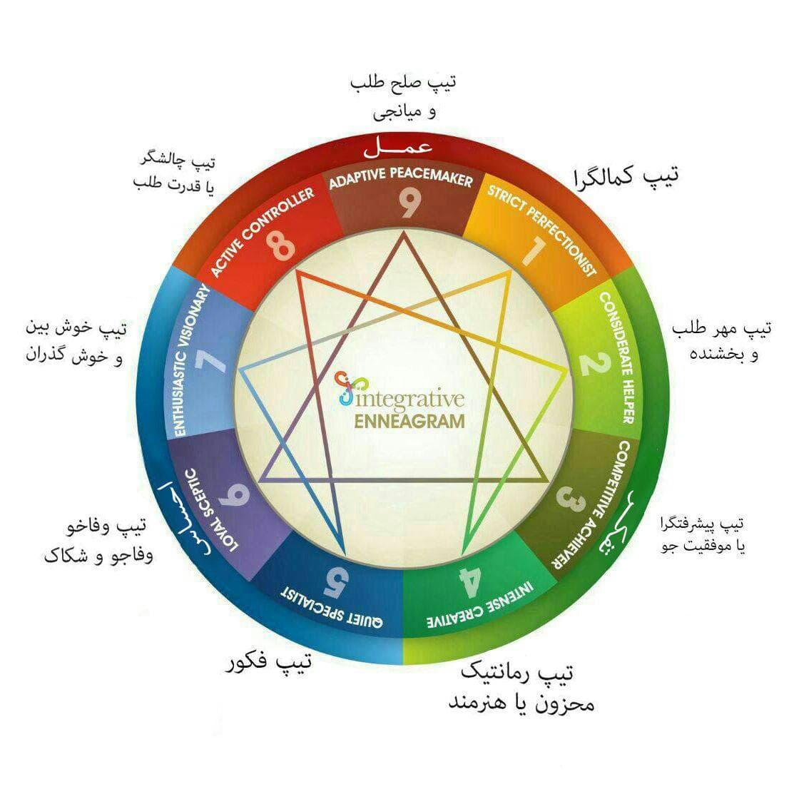روانشناسی تیپ های مختلف شخصیتی ، تیپهای شخصیتی MBTI