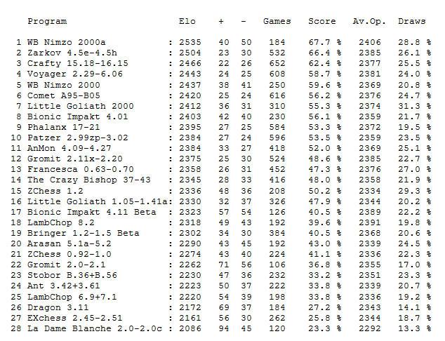 Elo Stat pgn not working 8875394c3f47c8892d35037cc4cf6d4a46c9527d1647c3d913e4f306ab1f81c66g