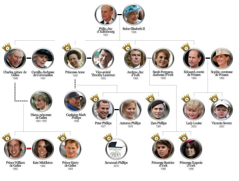 5eme La Famille Royale D Angleterre Classroom 208
