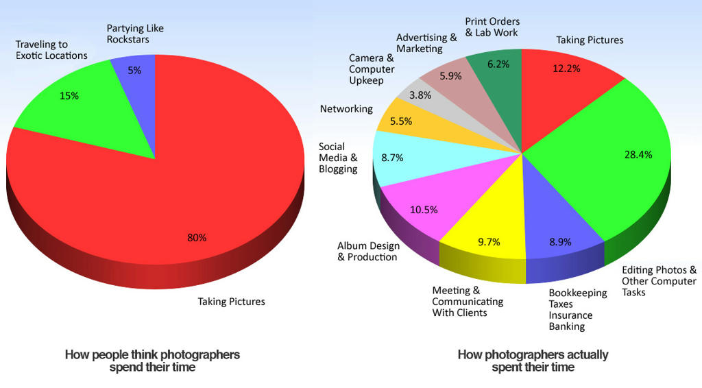 Theory Vs Reality How Photographers Actually Spend Their
