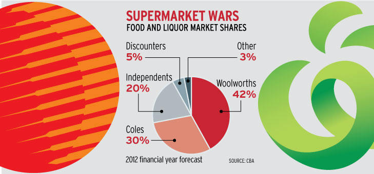 Woolworths and Coles Groceries Could Be Getting Cheaper