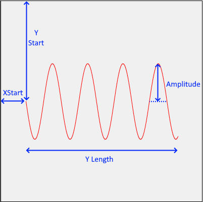 Sine Wave Parameters
