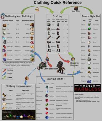 Eso Alchemy Crafting Simulator