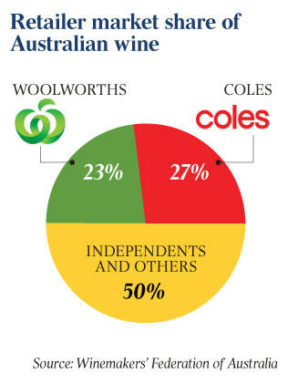 Did You Know: Coles and Woolies own 50% of the Wine Industry in Australia