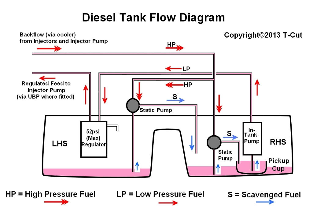 b2600i fuel tank wiring diagram how to - understand fuel tanks - the 75 and zt owners club ...
