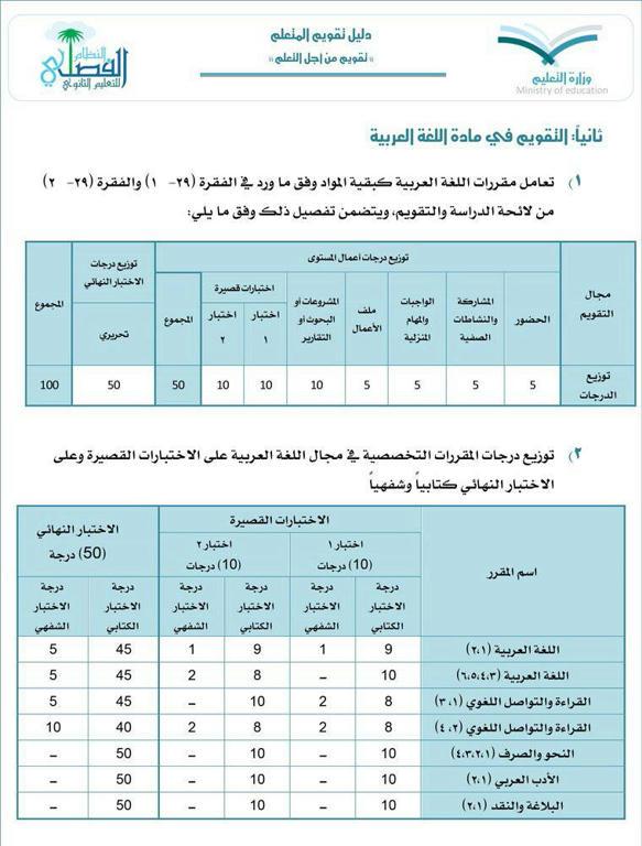 تقسيم درجات مواد اللغة العربية للنظام الفصلي بعد التعديل الجديد 1437هـ a9a0h6aje3oy32d6g.jp
