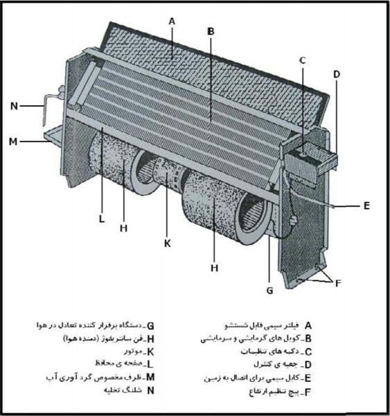 تاسیسات مکانیکی در معماری