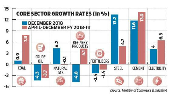 Eight core industries record 2.6% growth in December 2018