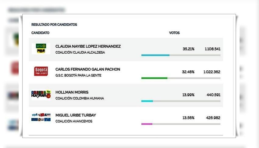 Con 1.108.541 de los votos Claudia López Hernández, es la nueva alcaldesa de la capital
