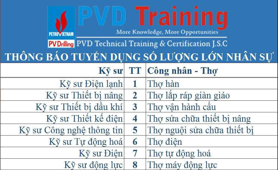 Công ty CP Đào tạo Kỹ thuật PVD thông báo tuyển dụng Nhân sự
