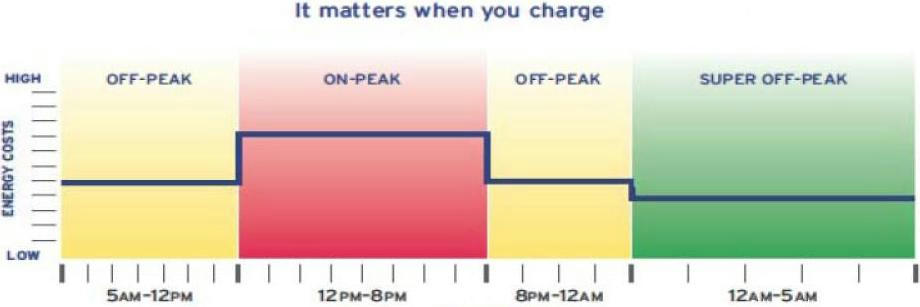 Top Tips for Decreasing Your Electricity Bill this Summer