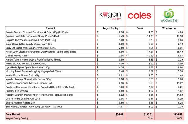 Kogan Pantry Aims to Half Your Weekly Grocery Bill as It Takes on Coles and Woolworths