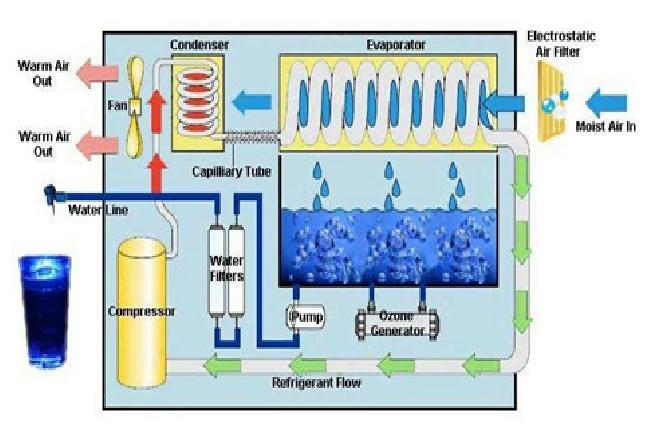 Atmospheric water generator upsc optional