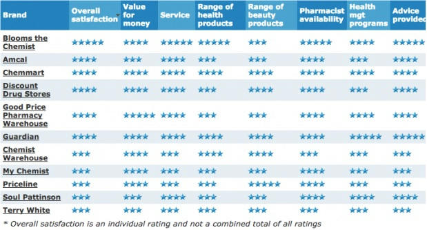 Amcal Unable to Defend Top Australian Pharmacy Ranking According to Canstar Report