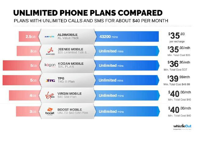 Kogan Mobile 2.0: How Does their Re launch Compare to Other Telco Packages?