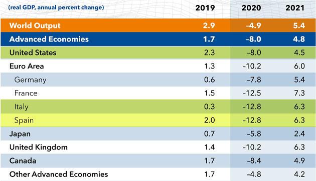 $2 Trillion EU Recovery Deal