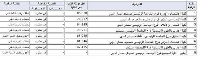 مجموعة صور لل تخصصات جامعة الملك عبدالعزيز انتظام علمي بنات