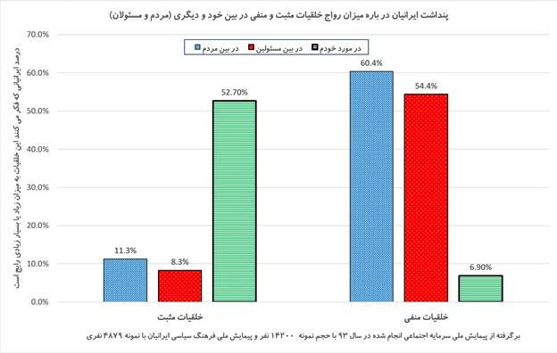 آسیب شناسی اجتماعی انتخابات ریاست جمهوری و شوراها