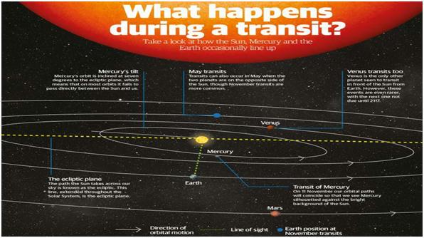 Mercury's transit across Sun 12 Nov Daily Current Affairs
