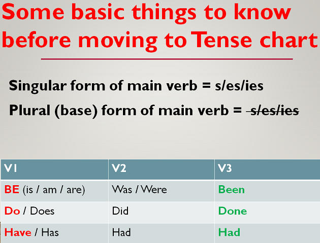Grammar Tense chart Learn English