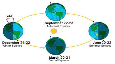Winter solstice daily current affairs 24 dec 19