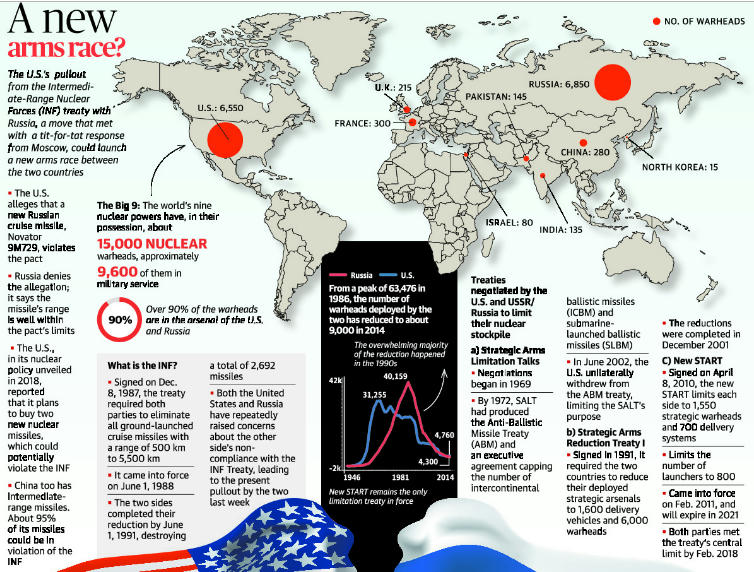 Intermediate range Nuclear Forces Treaty