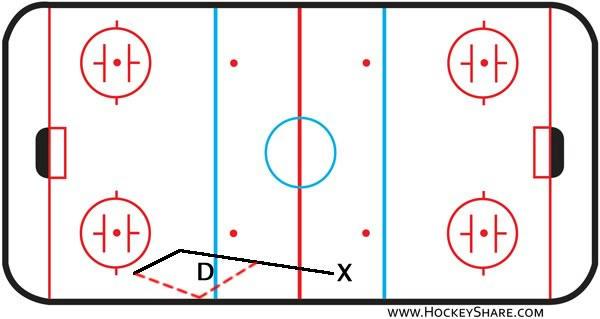 Zone Entry  U2013 Board Passes  U00bb Hockeyshare Blog By Kevin Muller